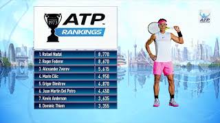 ATP Rankings Update 4 June 2018