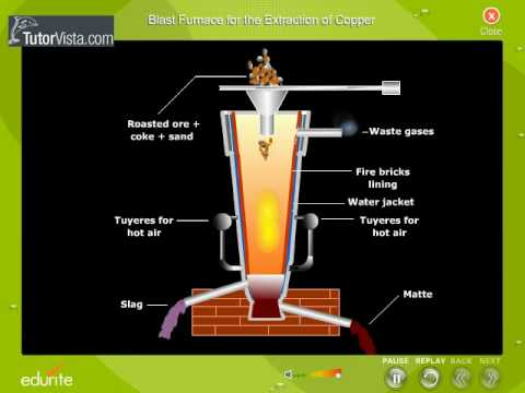 Introduction to Copper: Mining & Extraction