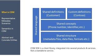 Microsoft Power Platform: Unlocking Common Data Model | THR3140