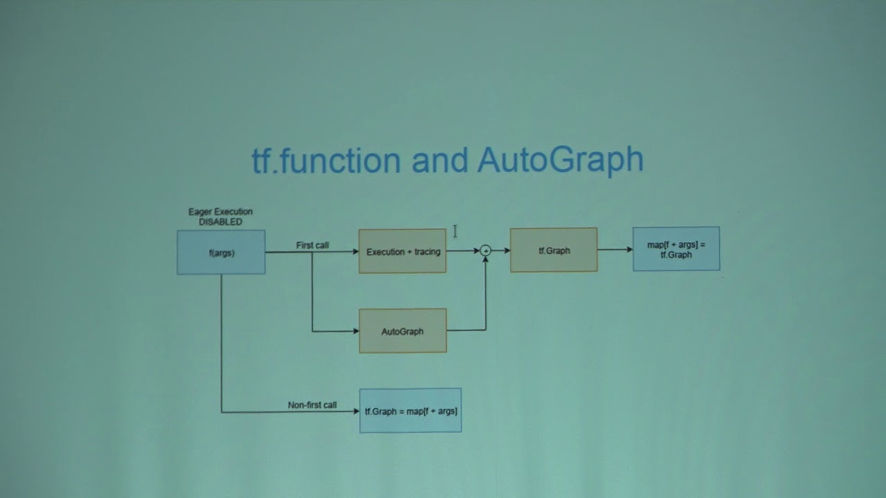 Image from PyCon Ireland 2019-Dissecting tf.function to discover AutoGraph strengths & subtleties-Paolo Galeone