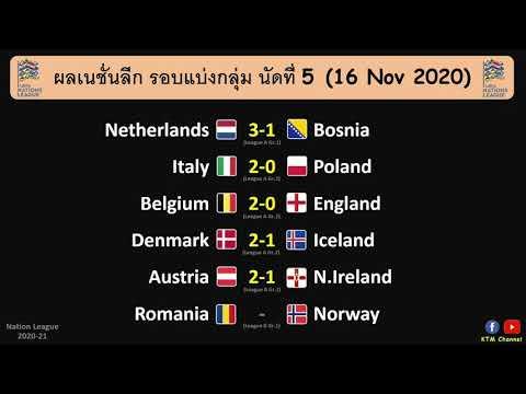 ผลบอลเนชั่นลีกล่าสุด นัดที่5 : เบลเยี่ยมไล่ต้อนอังกฤษ อิตาลีเปิดรังสอยโปแลนด์ (16 Nov 2020)