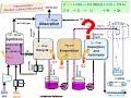 Urea Production Process. Creation Of Structural Process Scheme