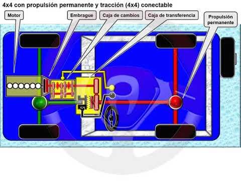 Tipos de tecnología 4x4 o de transmisión integral (3/18)