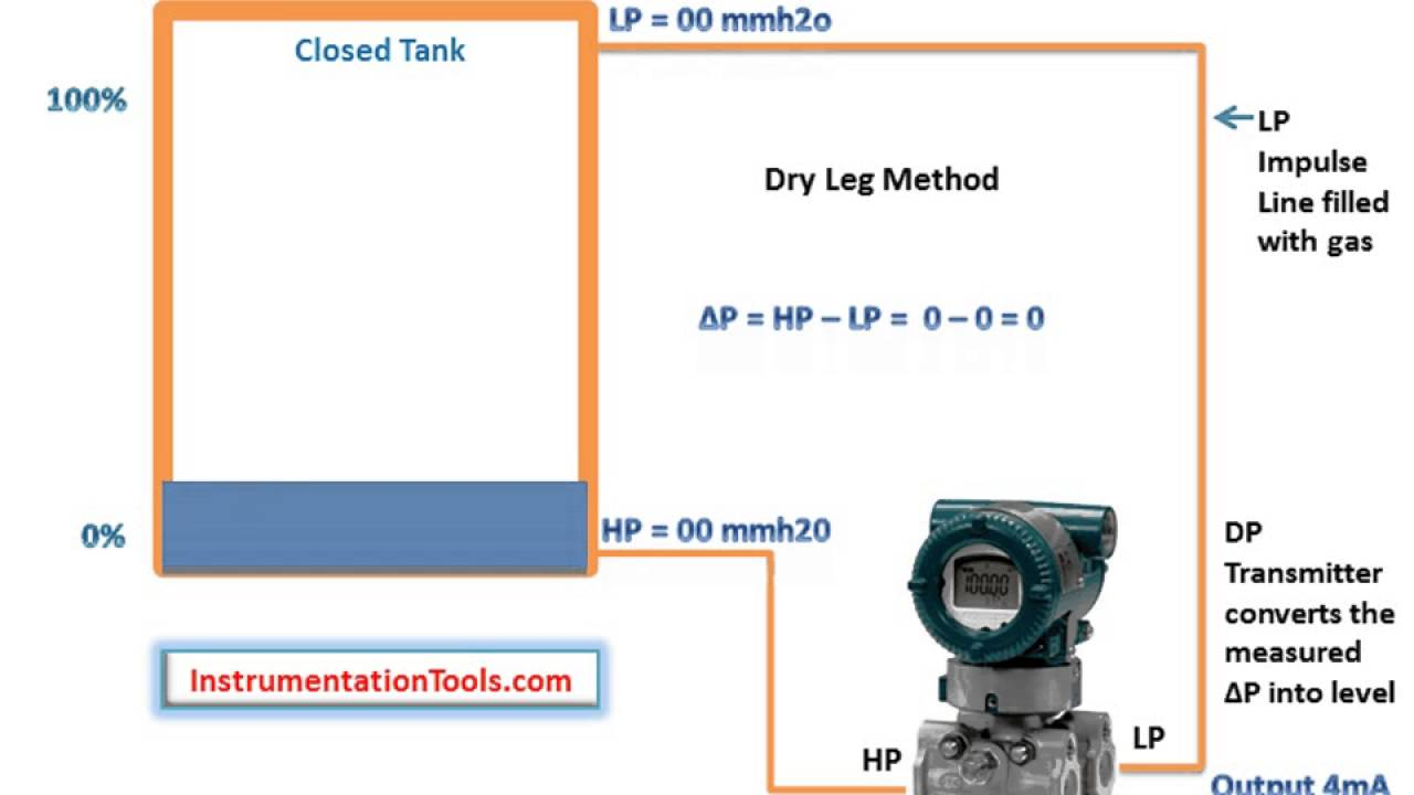 Level Measurement Using Dp Transmitters Working Principle