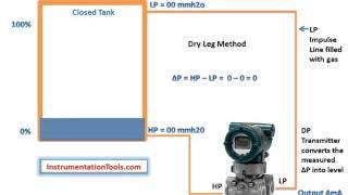Level Measurement using DP Transmitters Working Principle