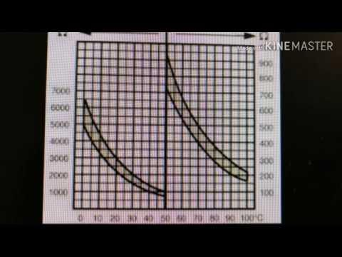 Как проверить дтож пассат б3 / How To Check The Coolant Temperature Sensor Passat B3