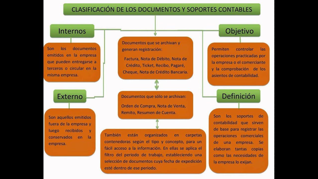 clasificación de los documentos y soportes contables - YouTube