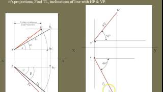 Projections of straight line when inclined to both HP and VP example3
