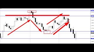 Draw Support Resistance . Simple Forex trading Strategy. Price Action tutorial bangla