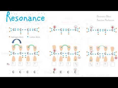 Resonance Effect and Stability
