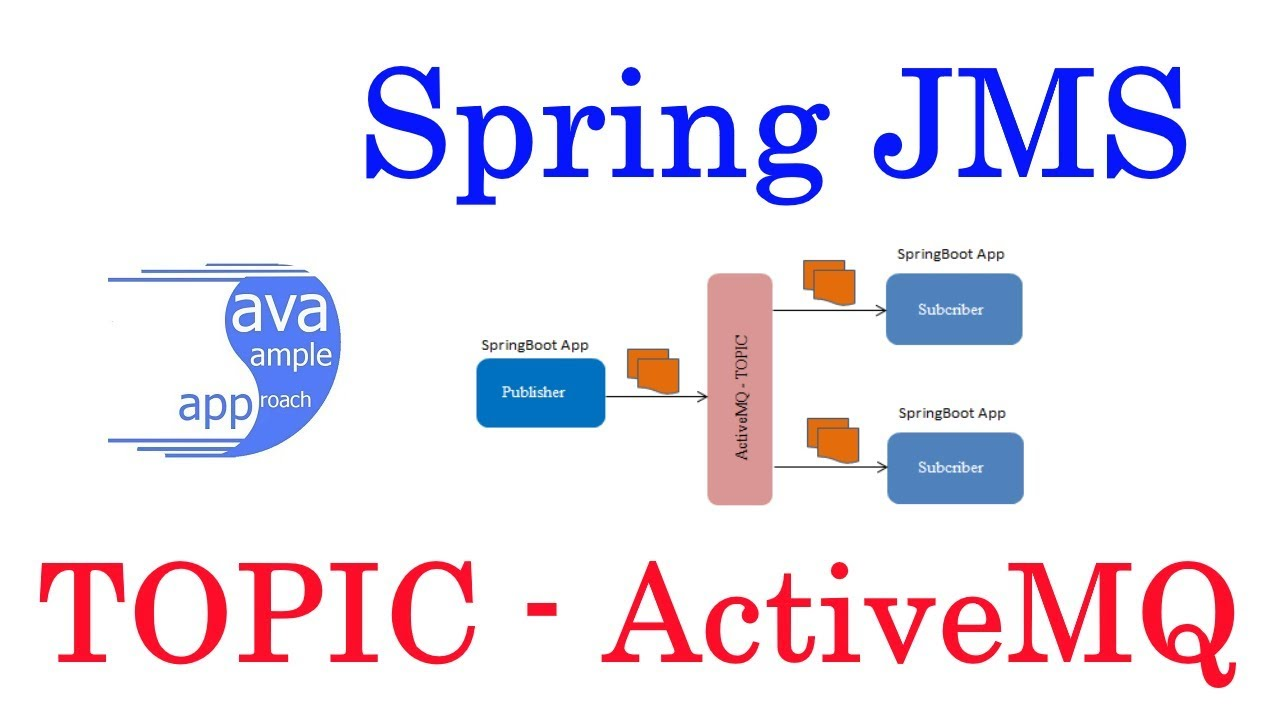 ActiveMq - How to work with Spring JMS ActiveMq Topic