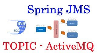 Activemq Spring Boot Configuration