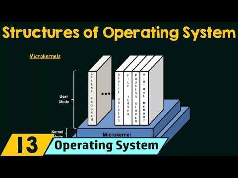 Structures of Operating System