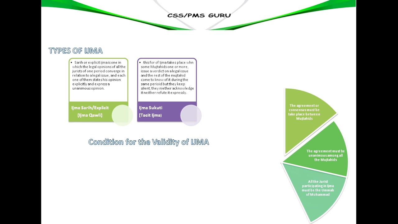 6types Of Ijma Conditions For The Validation Of Ijma Youtube