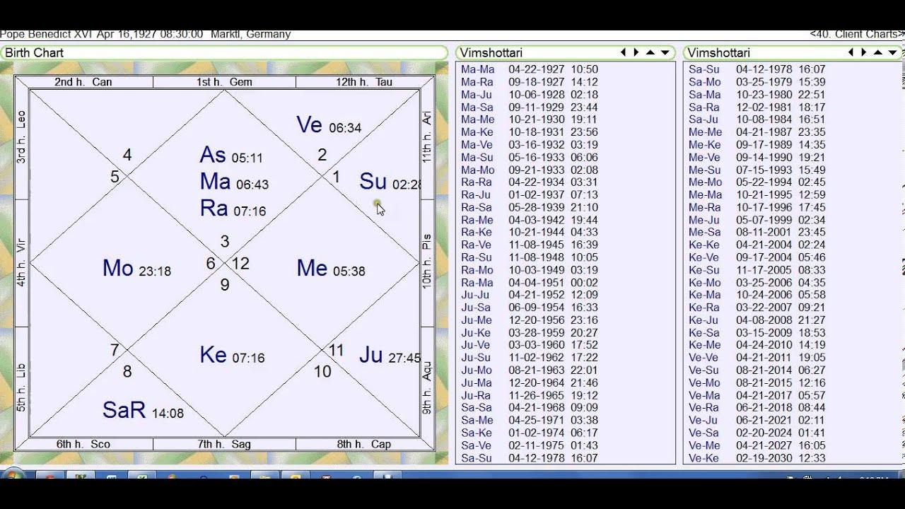 Pope Benedict XVI And Vedic Astrology Horoscope Reading