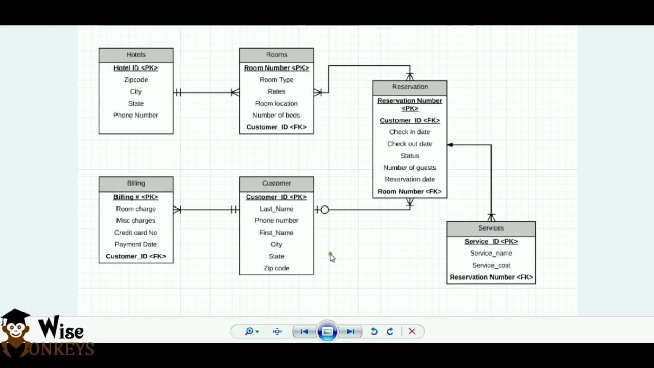 Er Diagram Using Starm Uml Bscit Practicals Youtube