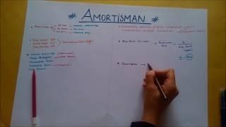 21) MADDİ DURAN VARLIKLAR 1 (Maliyet Bedeli Hesaplama, Amortisman Hakkında Genel Bilgi)