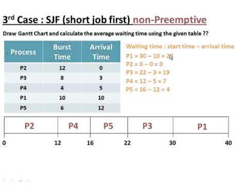 شرح كيفية حل مسائل Cpu Scheduling