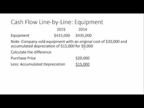 Cash flow line-by-line: Long-term assets