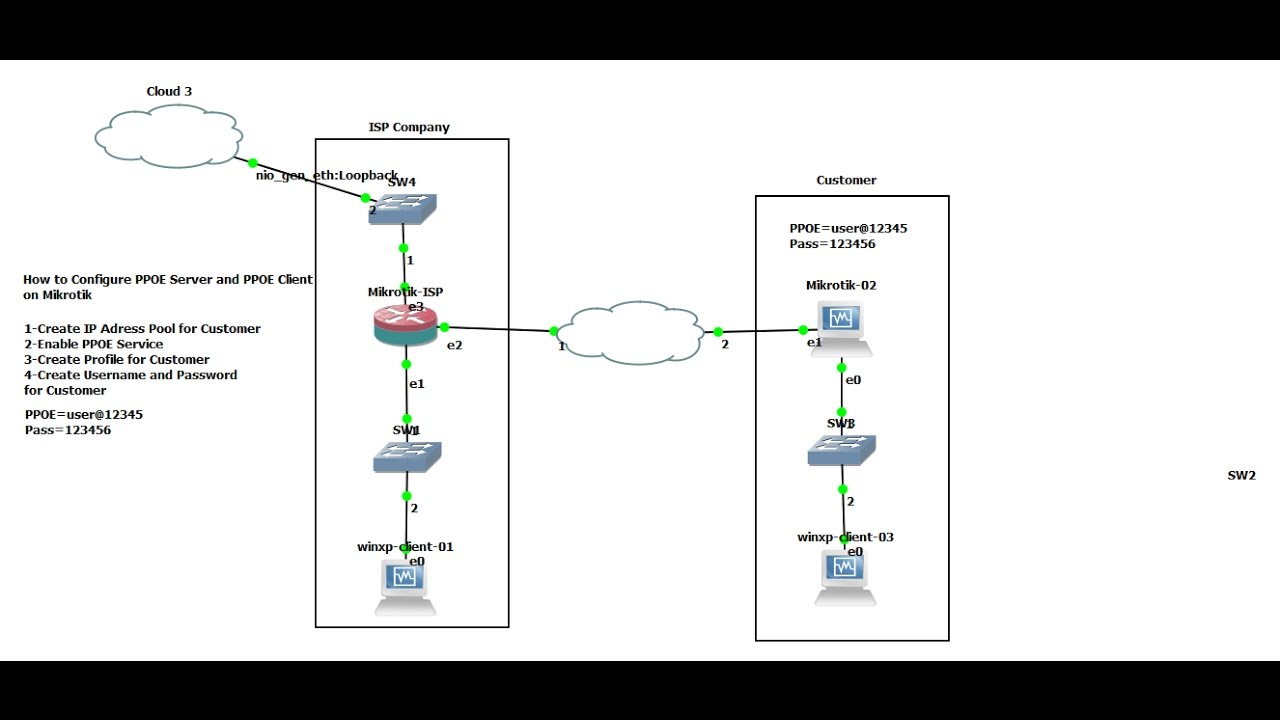 PPOE Server (ISP) and PPOE Client to (Customer) on Mikrotik Router  YouTube