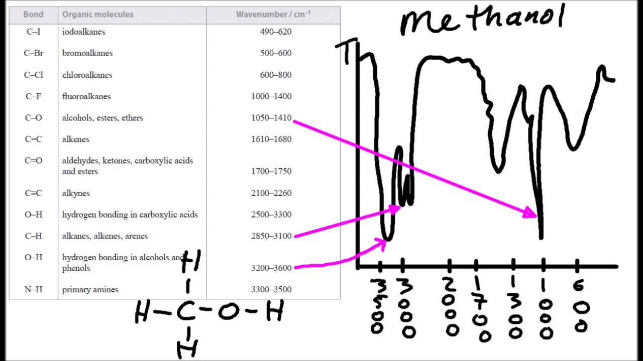 A.3.4 Analyse IR spectra of organic compounds IB Chemistry