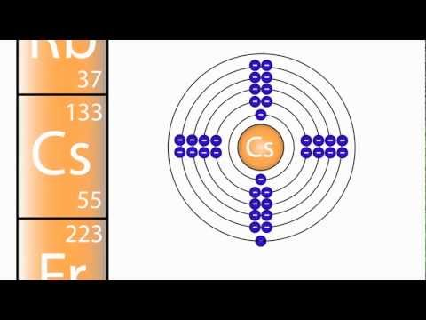 What are Groups in the Periodic Table? | The Chemistry Journey | The Fuse School