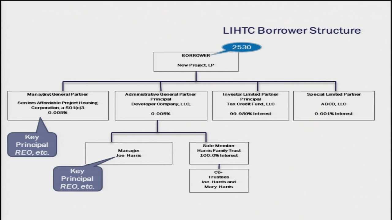 LowIncome Housing Tax Credit Pilot Program Training Part
