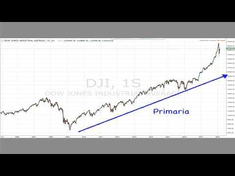 """""""Cómo Dominar la Teoría de Dow: Los Cimientos del Análisis Técnico"""" Webinar de Yuri Rabassa, CFTe"""