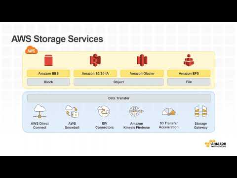 Moving Forward Faster: How Monash University Automated Data on AWS with Commvault