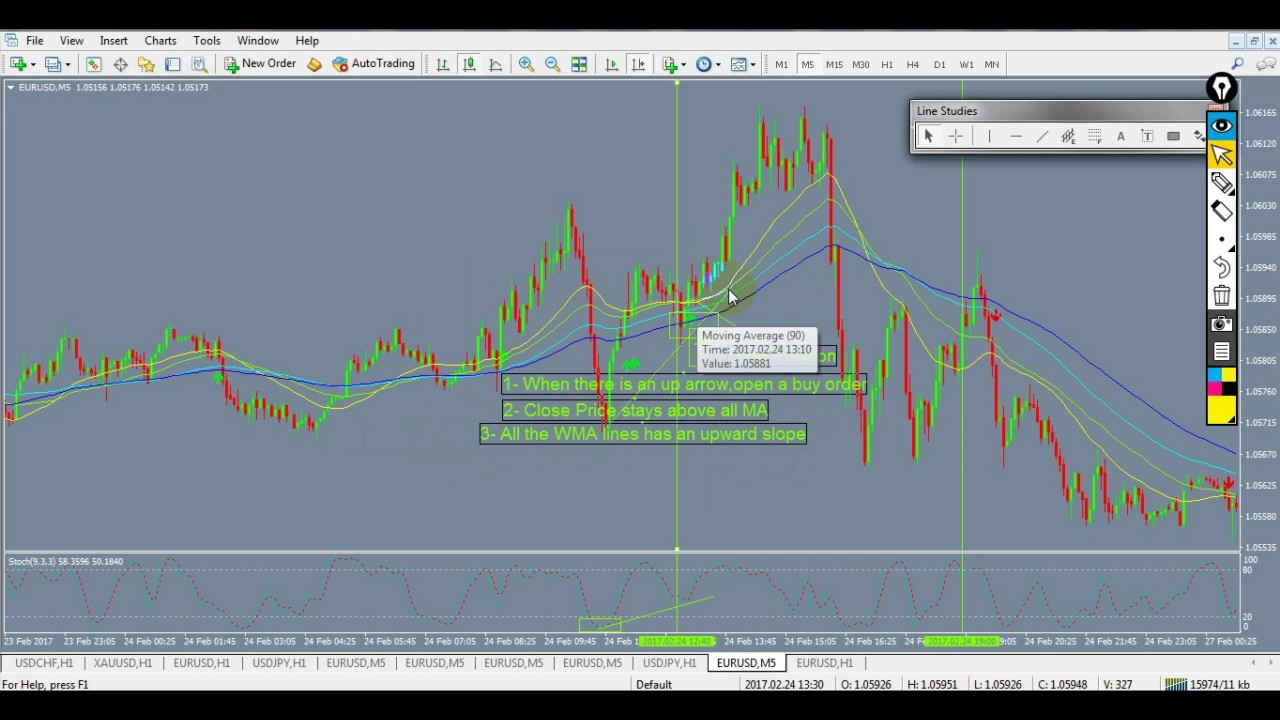 5m kelvinator retracement forex system