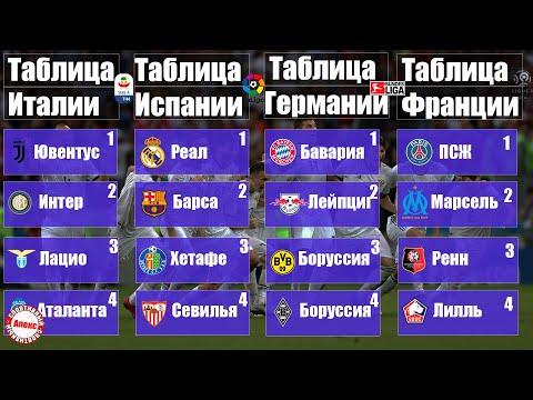 Как играют участники Лиги Чемпионов? (чемпионат Испании, чемпионат Италии). Расписание, таблицы.