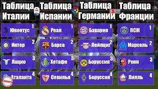 Как играют участники Лиги Чемпионов? Обзор лиг (чемпионат Испании, Италии). Расписание, таблицы.