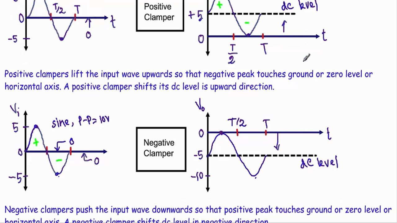 Introduction to clamper circuit diode clamper circuit analysis its youtube uninterrupted pooptronica Gallery
