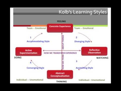 kolb learning methods Kolb's learning in cycle in emergency medicine education kolb's experiential learning cycle is a four stage process that describes a four stage process of how we acquire and embed new knowledge.