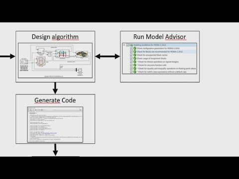 Generating Code in Compliance with MISRA C:2012 - Simulink and Embedded Coder Video