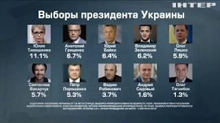 видео Тимошенко лидирует в президентских рейтингах