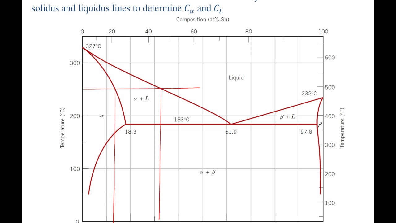 Phase Diagrams And Lever Rule Example Problem