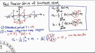 MH2801 Real Fourier Series of Sawtooth Wave