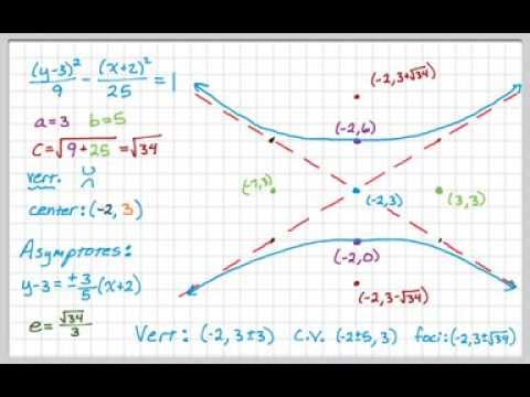 Hyperbola Converting General Form To Standard Form And Graphing