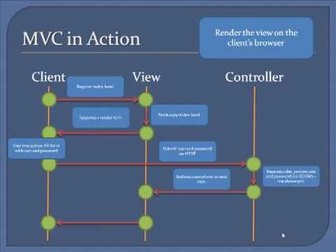 Designing A Website Using Php And Mvc, Part 1: Mvc, Storyboard And