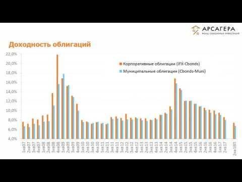 Наши фонды. ОПИФСИ «Арсагера - фонд смешанных инвестиций» 2 квартал 2017 года