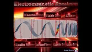 Electromagnetic Spectrum Animation