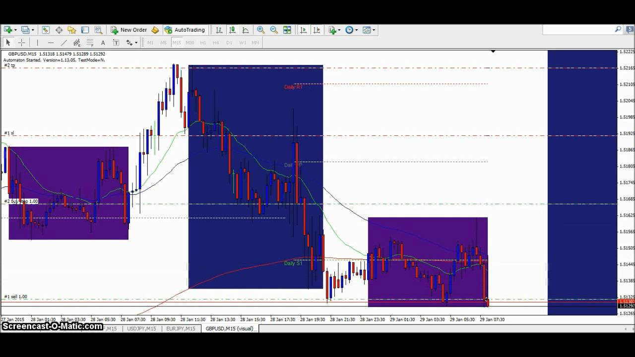 Forex breakout strategy youtube