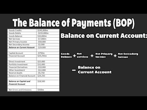 HSC Economics - Balance of Payments