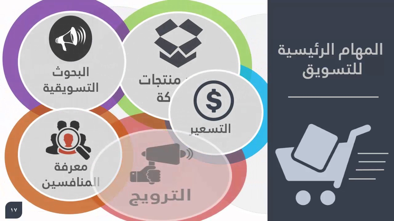 التسويق الإلكتروني Infographic Powerpoint Template E Marketing Youtube