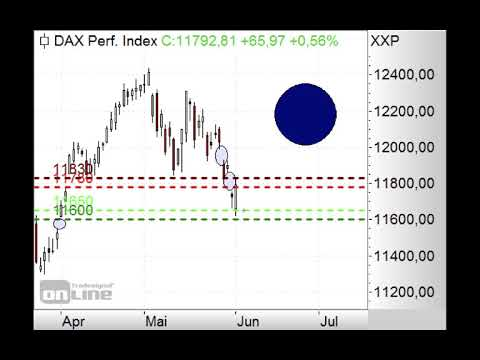 DAX in Aufwärtskorrektur - Morning Call 04.06.2019
