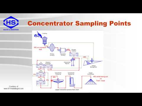 SAMPLING FOR MINERAL PROCESSING Part1  Introduction