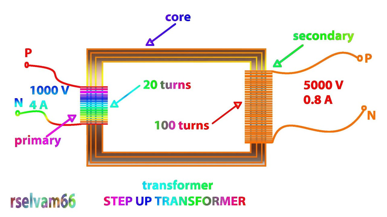 maxresdefault step up transformer working function animation video,ac how does a transformer work diagram at mifinder.co