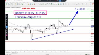 GBPJPY, EURJPY, AUDJPY Intraday Analysis for Thursday August 5, 2021 by Nina Fx