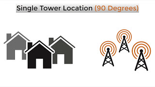 Channel Master | How to Select the Best TV Antenna for Your Home
